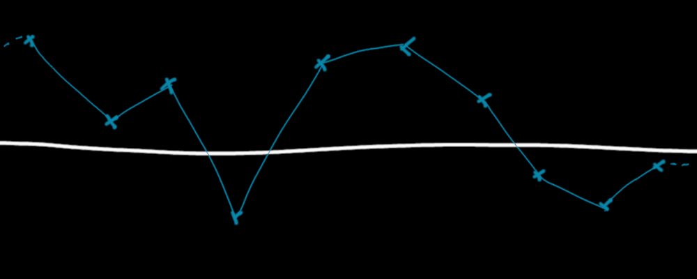 A linearly interpolated function between given points. It's linear by parts and continuous.